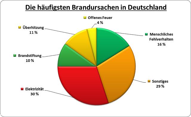 brandursachen-daemmung-deutschland-energieheld