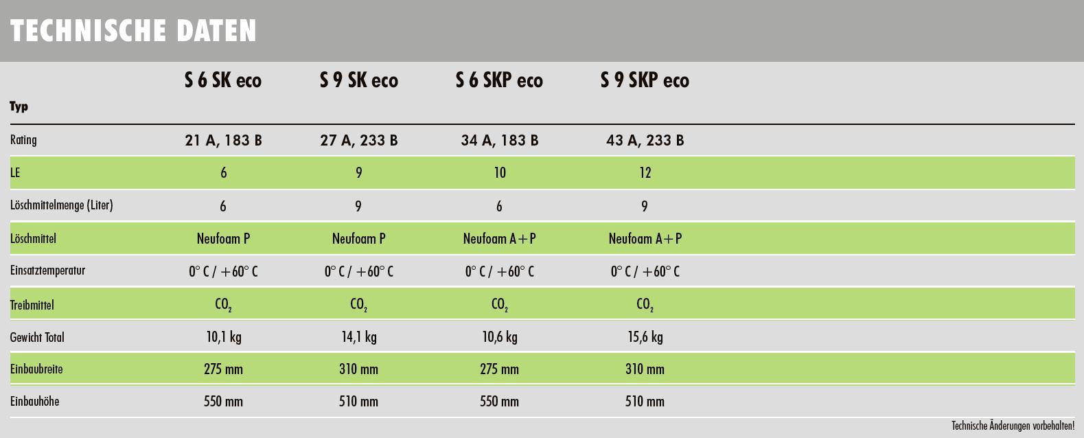 S6SKP technische Daten